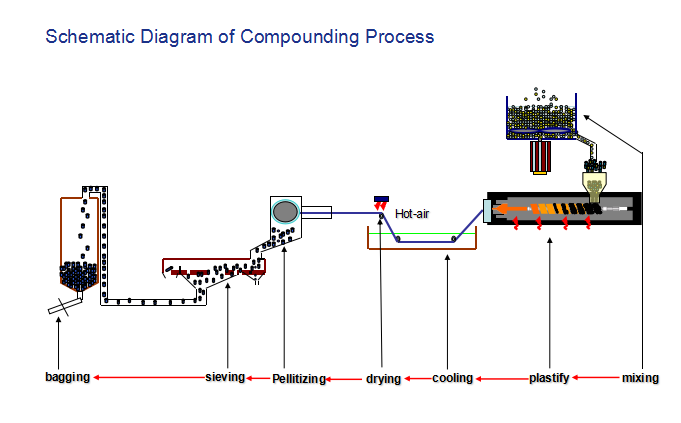 Schematic-Diagram-Compounding-Process