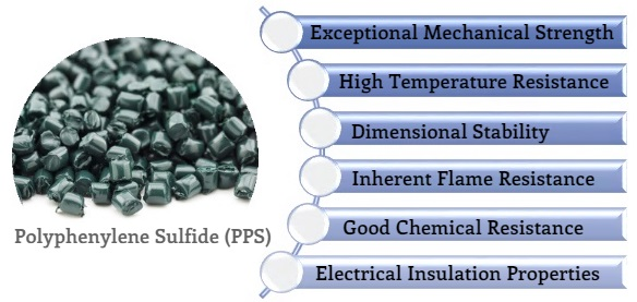 Polyphenylene Sulfide-PPS-Materials